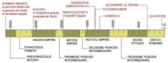 Chronologie des Dynasties